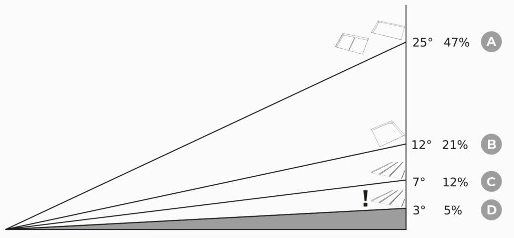 disegno pendenze minime con linee
